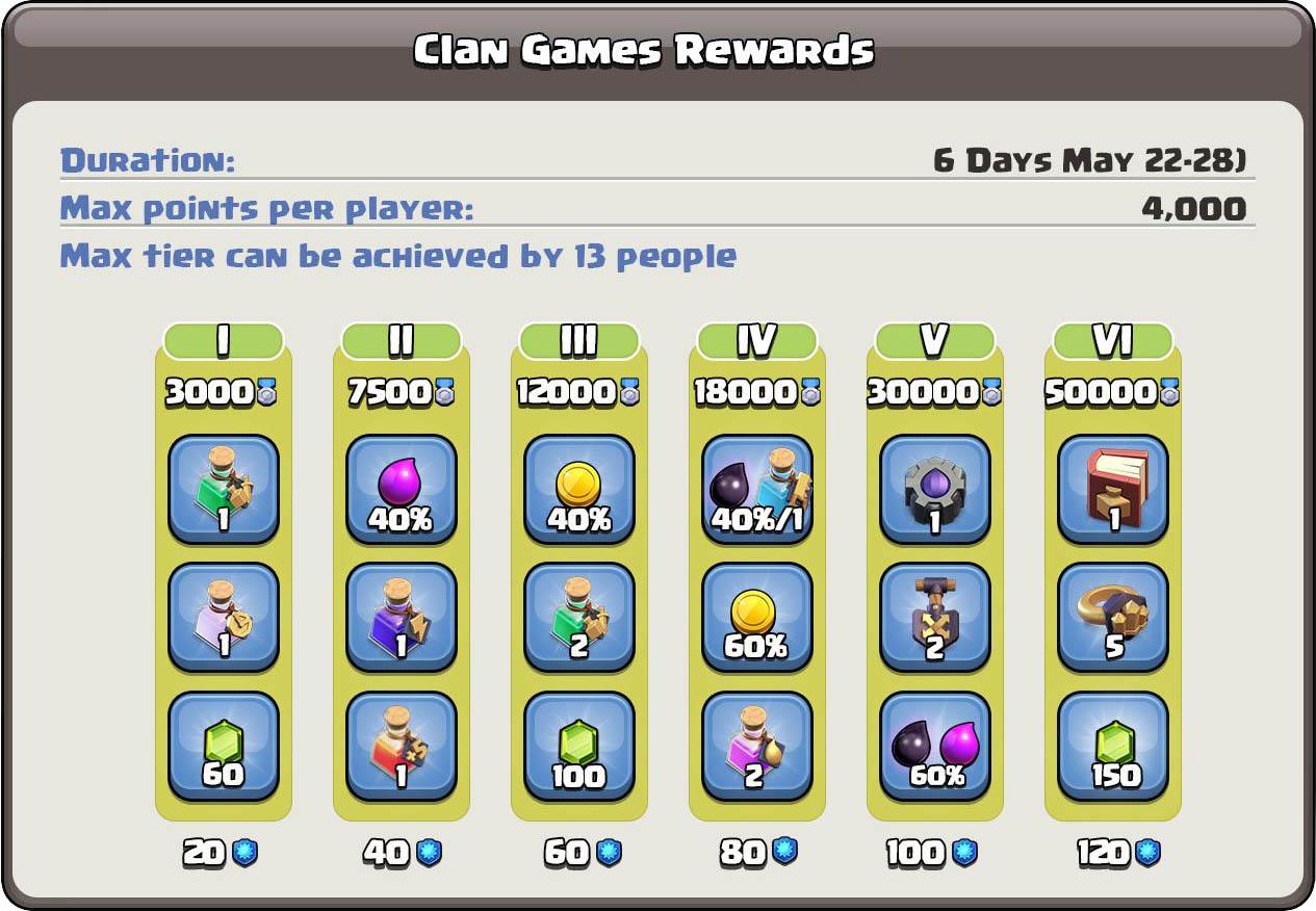 Клановые игры с 22 по 28 мая в Clash of Clans